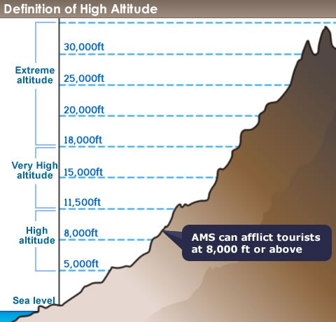 Definition of High Altitude