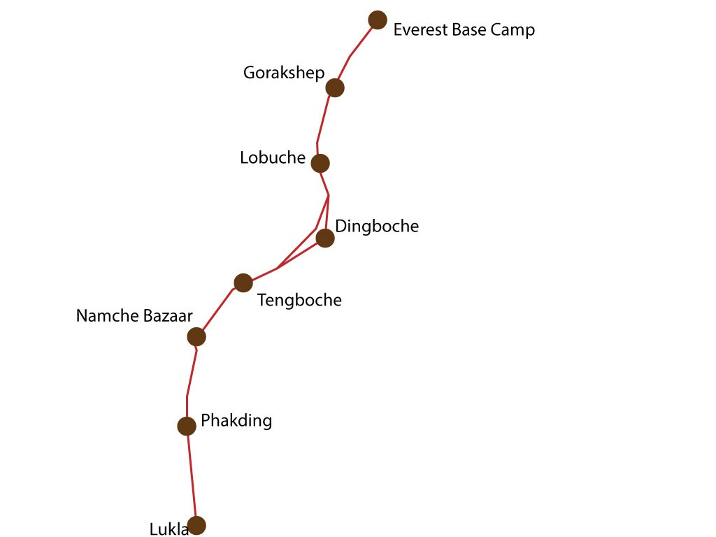 Route for Everest Base Camp